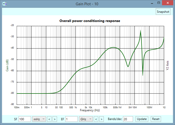 Overall power conditioning response