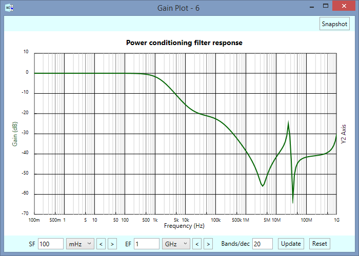 Power Conditioning Filter Response